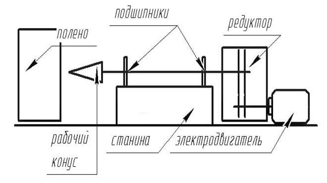 Принцип работы дровокола