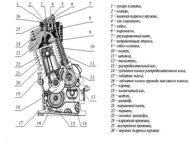 Схема регулировки клапанов