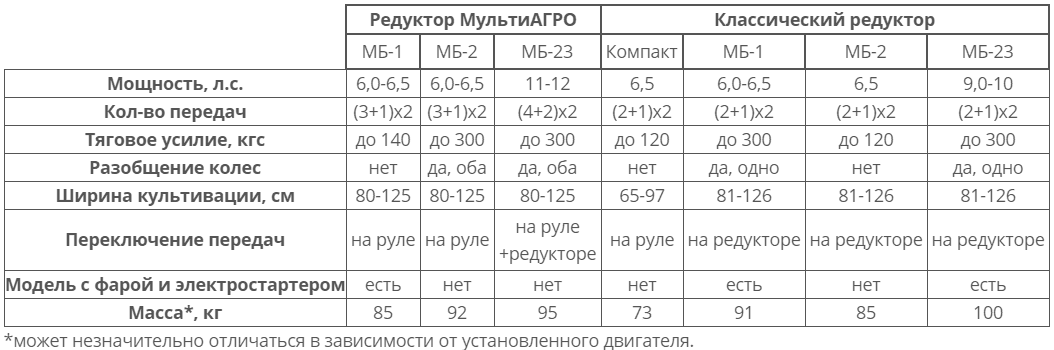 Редуктор МультиАгро и классический технические характеристики таблица сравнения