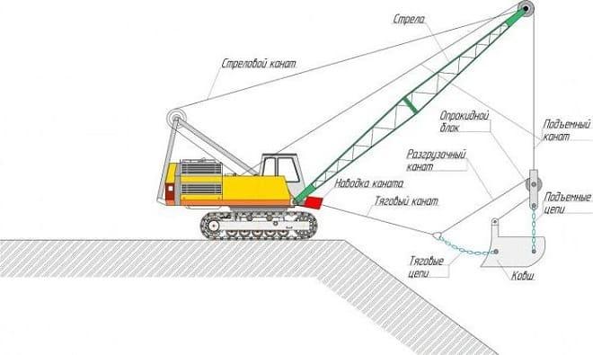 Технические характеристики и описание драглайна