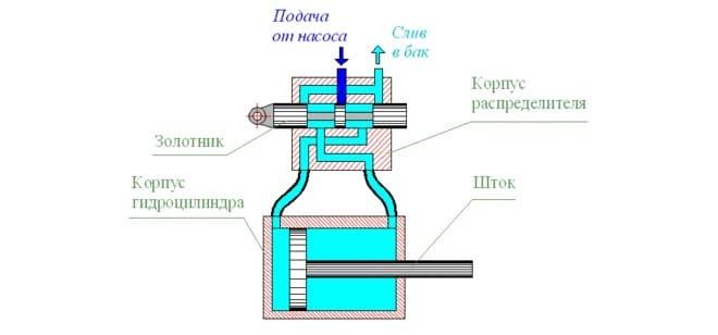 Гидравлический привод мини-экскаватора