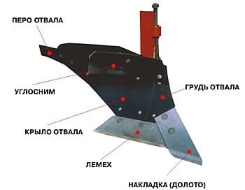 Плуг для мотоблока Нева МБ-2 своими руками