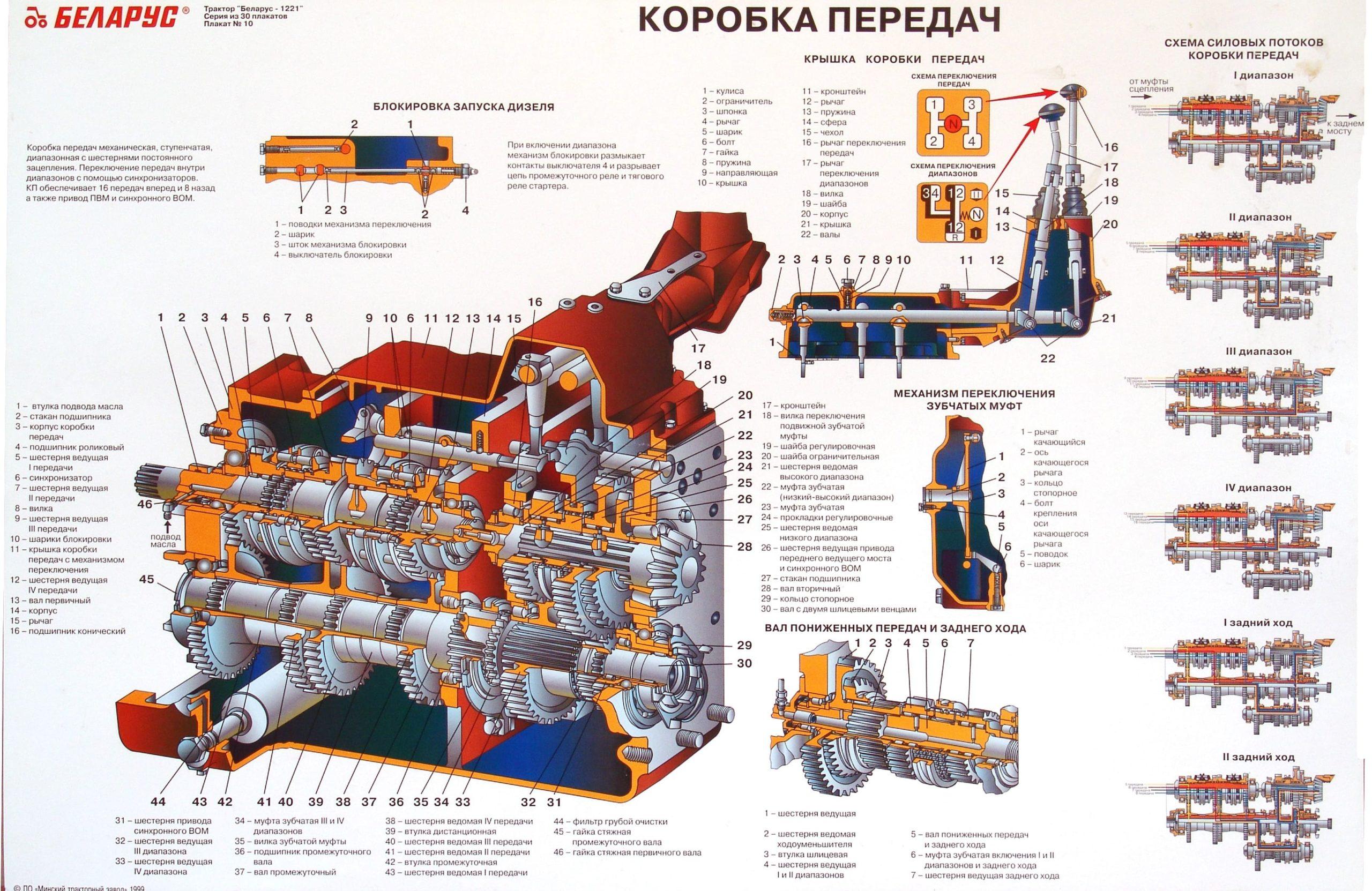 Ремонт КПП МТЗ-82