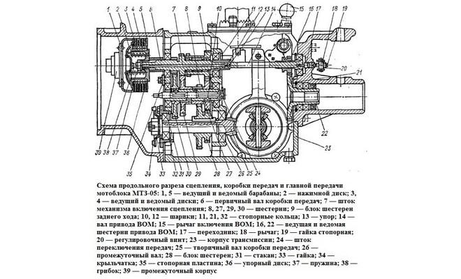 Схема КПП мотоблока