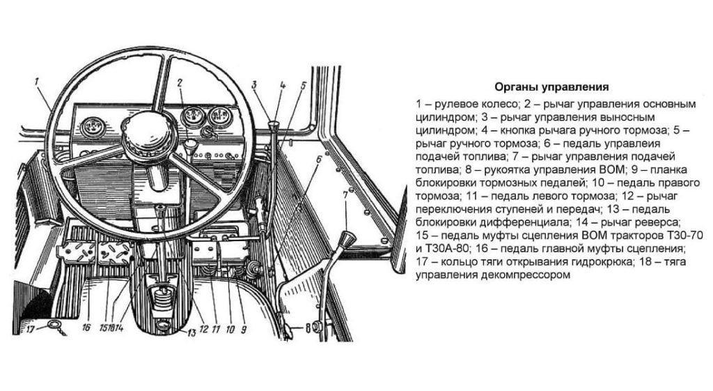 Схема органов управления Т-30
