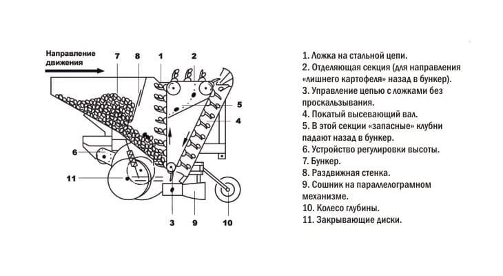 Схема устройства картофелесажалки