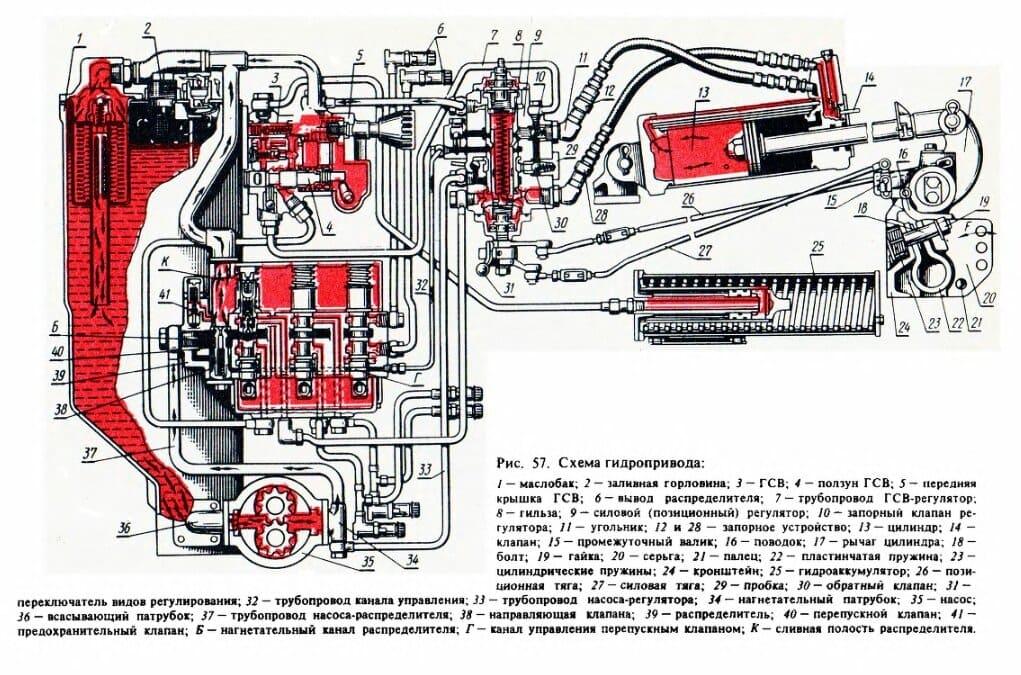 Гидравлический насос МТЗ-80
