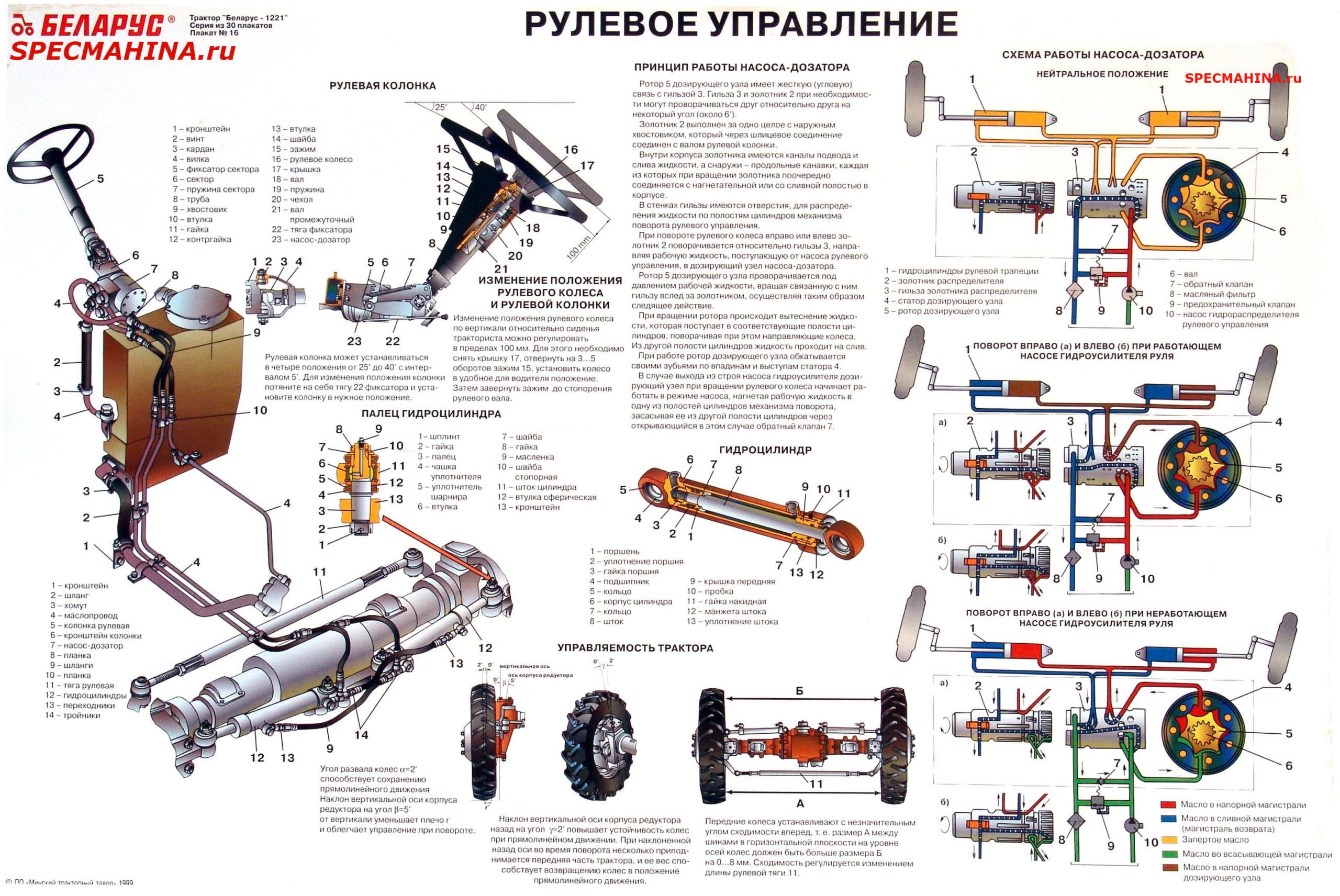 ГУР МТЗ 80 устройство и принцип работы