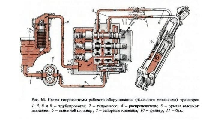 Схема гидросистемы мини-трактора