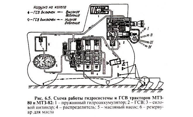 ГСВ трактора МТЗ