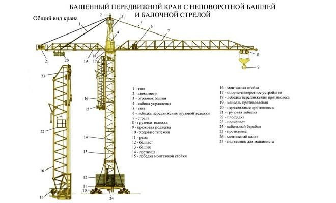 Схема строительного крана