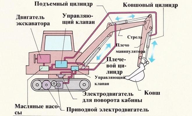 Схематическое строение экскаватора