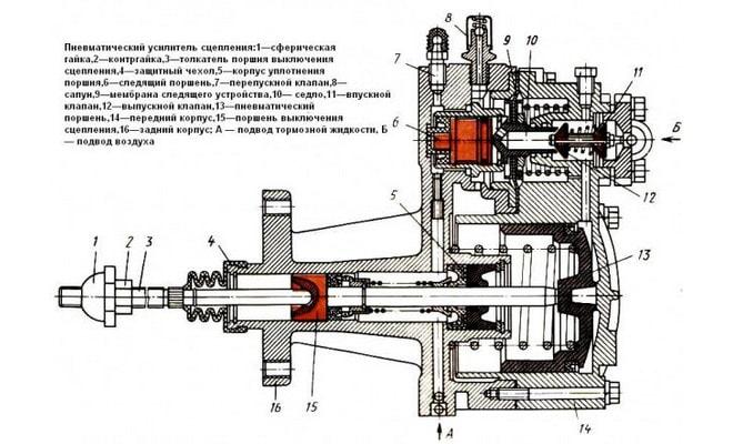 Пневмогидроусилитель сцепления (пгу) камаз-5315.