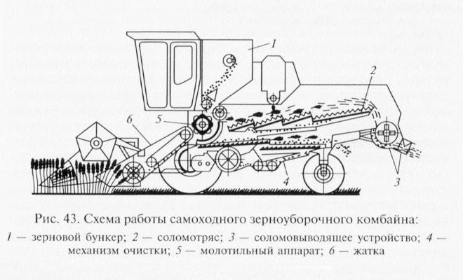 Схема работы комбайна Гомсельмаш