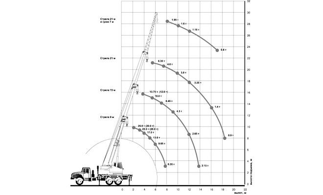 Схема стрелы крана