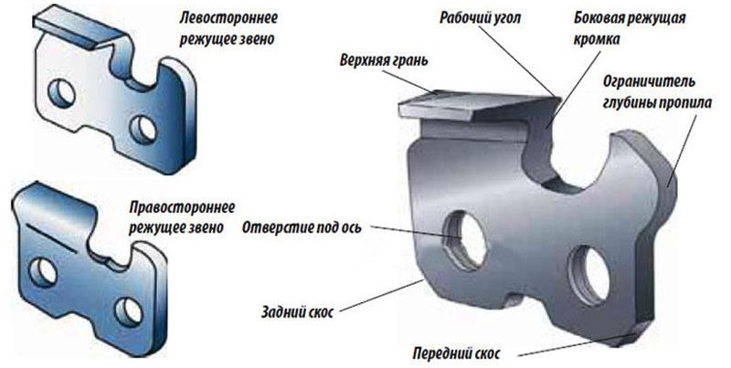 Конфигурация зуба бензопилы