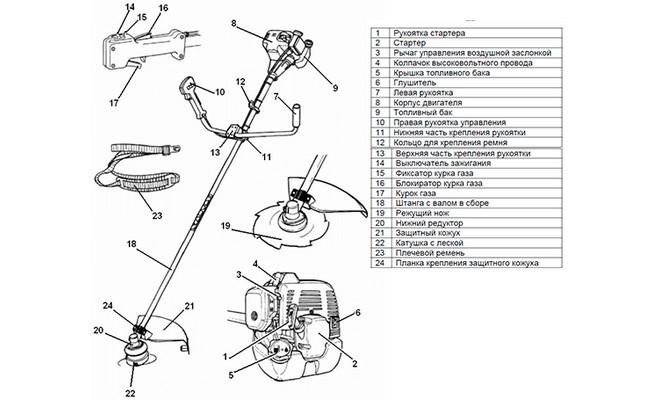 Конструкция мотокосилок