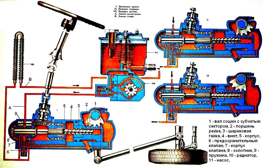 Схема работы рулевого управления КАМАЗ