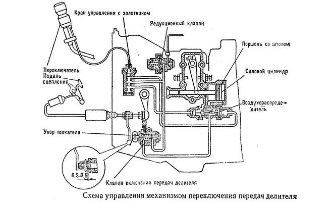 Схема управления механизмом переключения