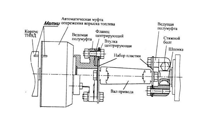 Схема установки угла опережения впрыска