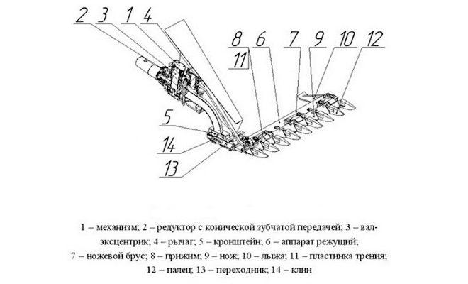 Схема устройства косилки