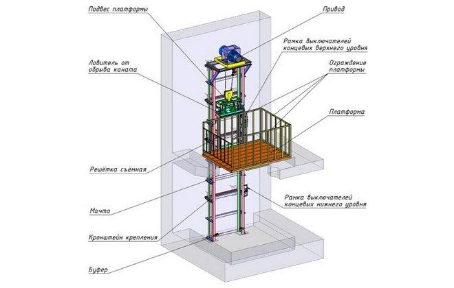 Схема консольного подъемного механизма