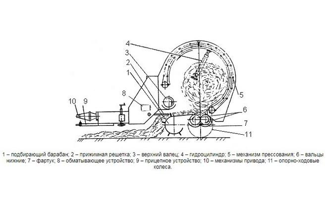 Схема машины заготовки кормов