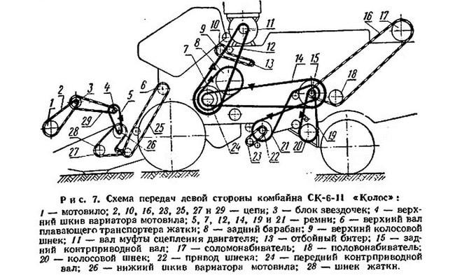 Схема передач СК-6 Колос