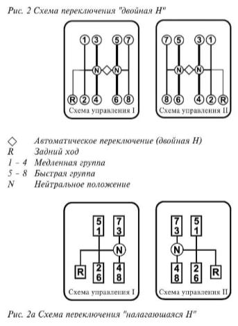 Схема переключения КПП ZF КамАЗ