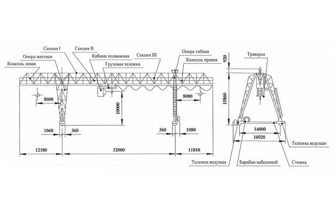 Схема устройства козлового крана