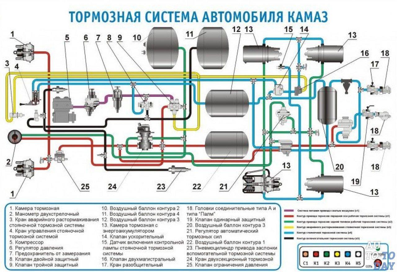 Схема устройства тормозной системы КамАЗа