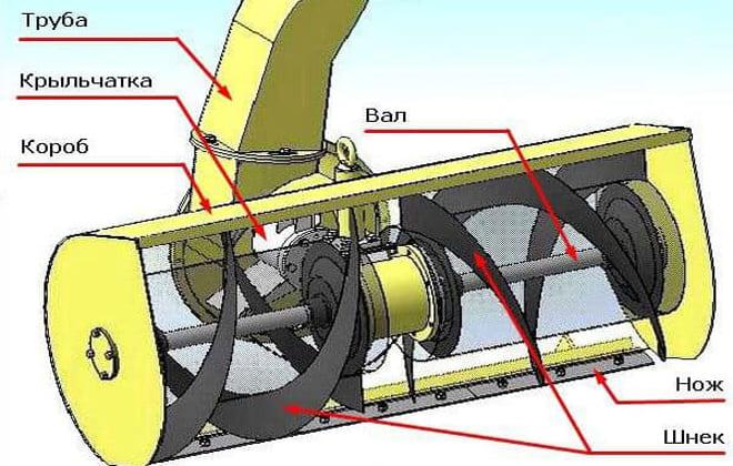 Шнековый механизм