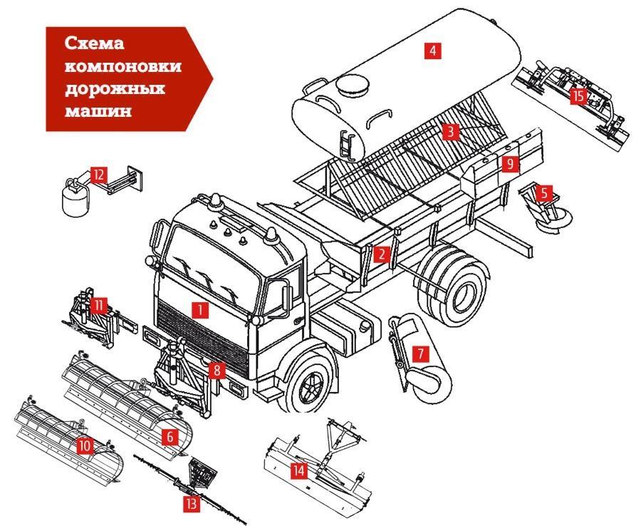 Устройства КДМ на базе КамАЗ 6520