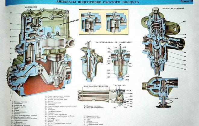 Аппараты подготовки сжатого воздуха