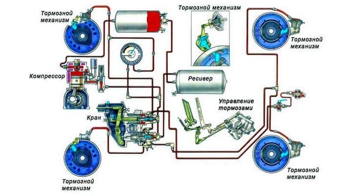 Схема пневматической тормозной системы