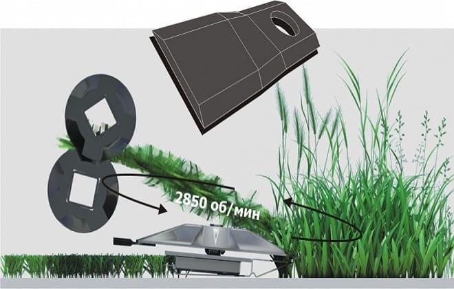 Схема скоса травы