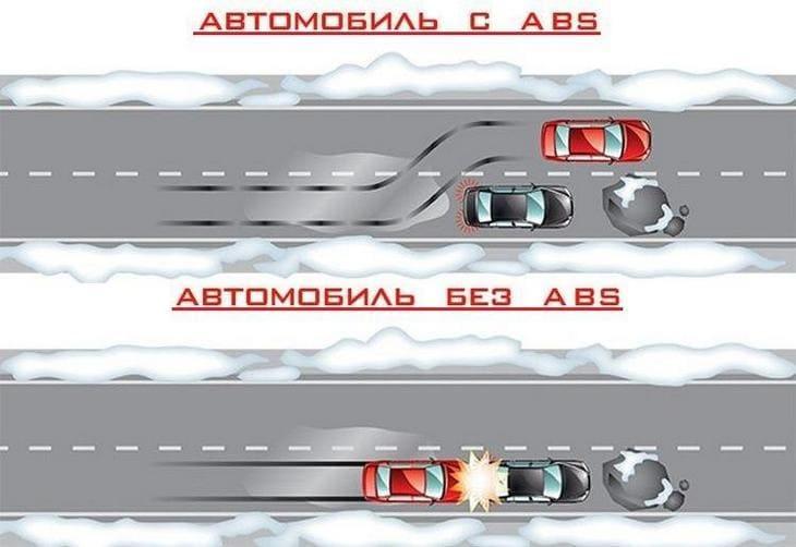 Схема торможение с ABS