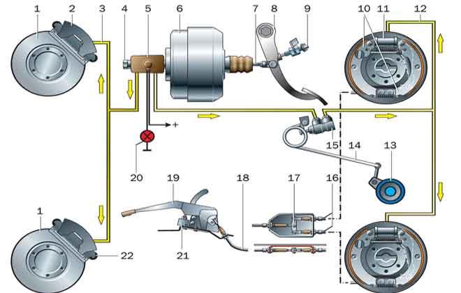 Схема тормозной системы УАЗ