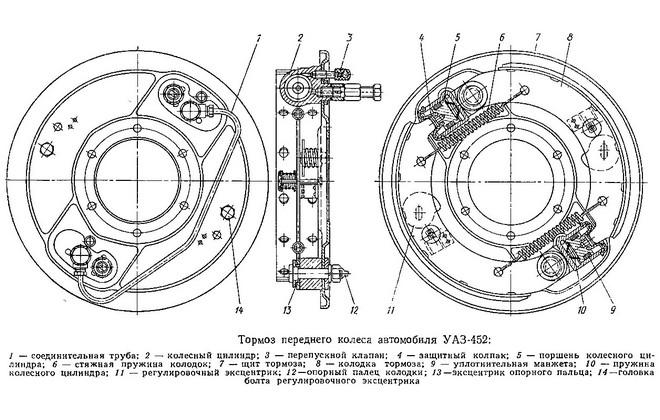 Схема тормозов переднего колеса