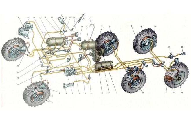 Система подкачки колес ЗИЛ