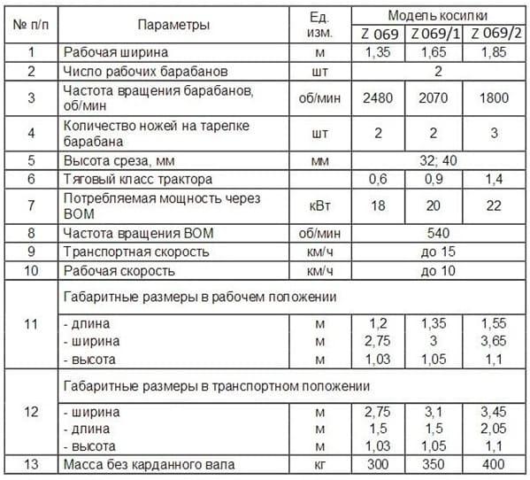 Технические характеристики косилок Виракс 069