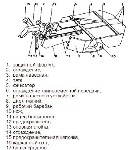 Устройство косилок Виракс