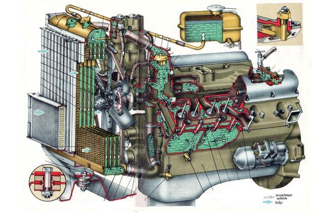 Устройство системы охлаждения мотора