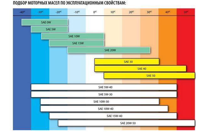 Таблица подбора масла