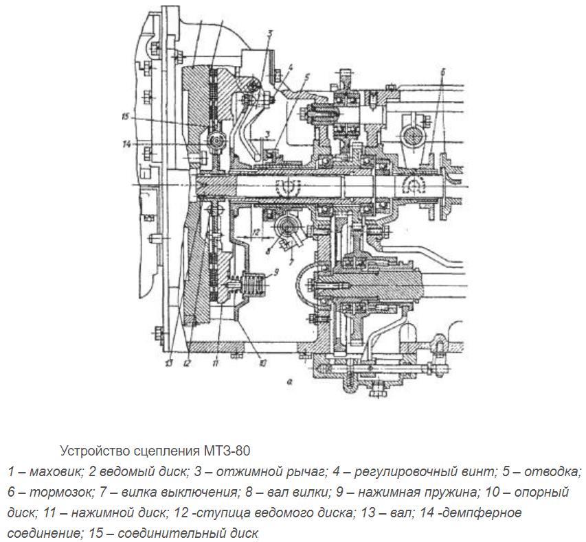 Устройство сцепления МТЗ-80