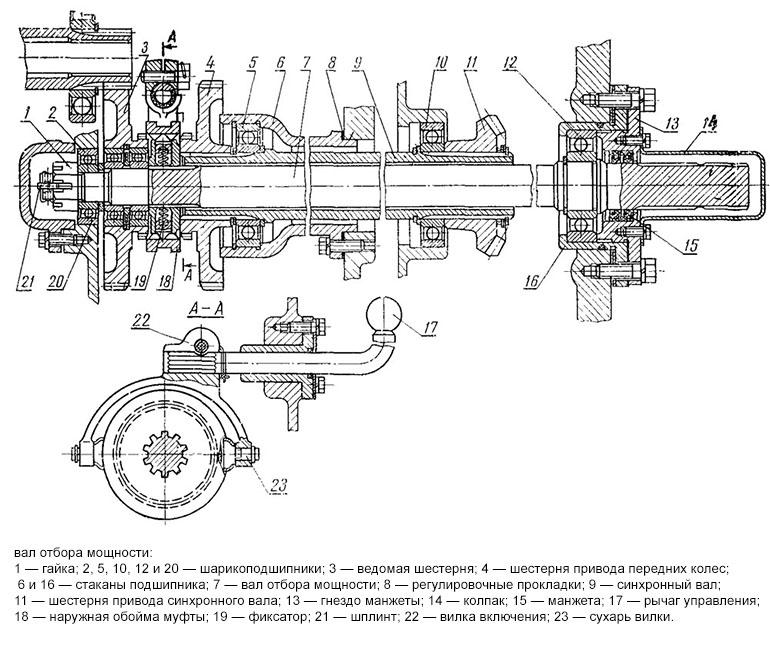Схема ВОМ трактора